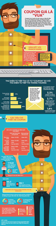 [Infographic] Tiếp thị hiệu quả bằng thư điện tử với phiếu mua hàng giảm giá 1