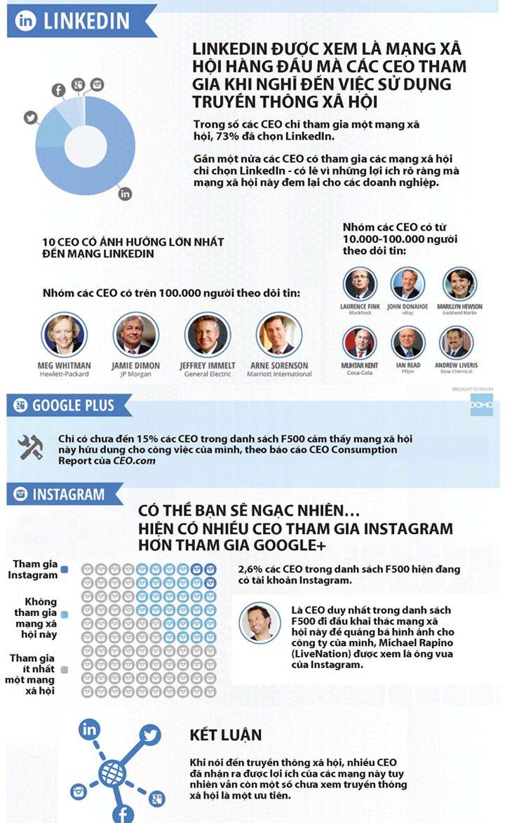 [Infographic] CEO và truyền thông xã hội 2