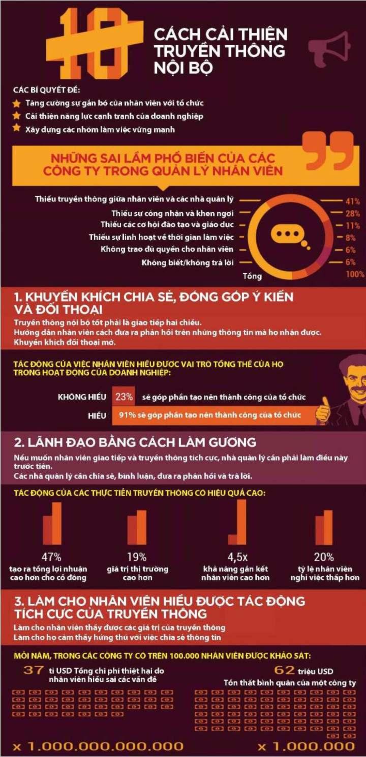 [Infographic] Cải thiện truyền thông nội bộ 1