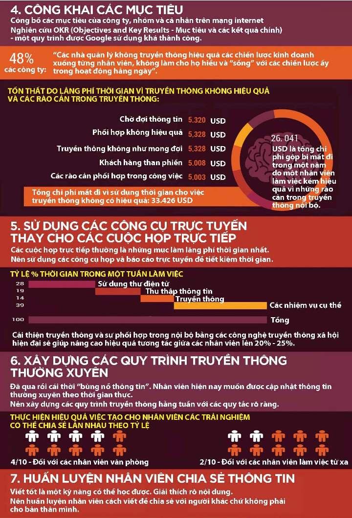 [Infographic] Cải thiện truyền thông nội bộ 2