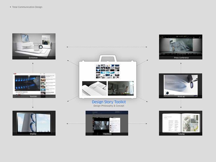 Digital-Appliance-Design-Philosophy-Framework