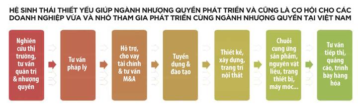 Cơ hội của Việt Nam trong lĩnh vực nhượng quyền 3