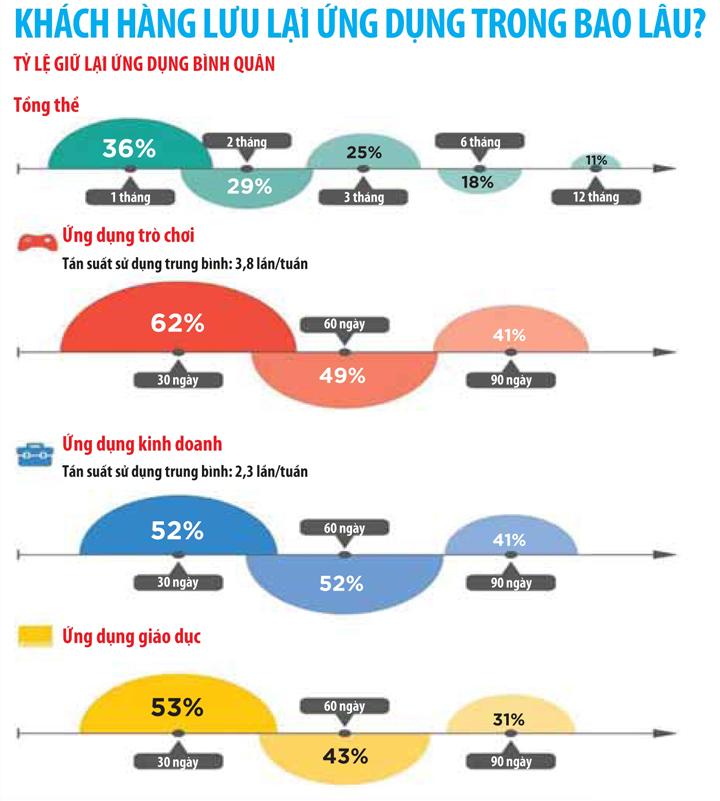[Infographic] Tiếp thị bằng ứng dụng cho thiết bị di động: Những lỗi thường gặp 2