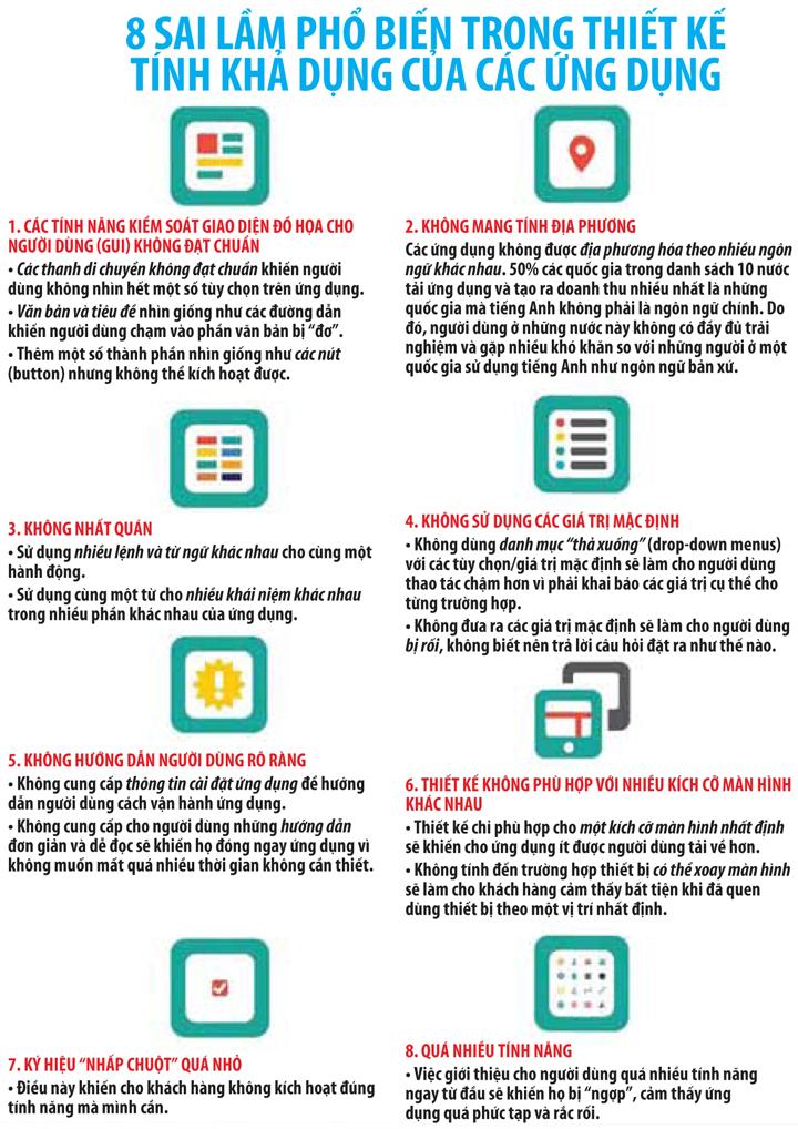 [Infographic] Tiếp thị bằng ứng dụng cho thiết bị di động: Những lỗi thường gặp 4