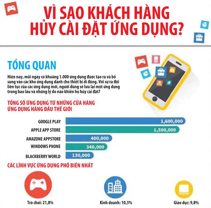 [Infographic] Tiếp thị bằng ứng dụng cho thiết bị di động: Những lỗi thường gặp 1
