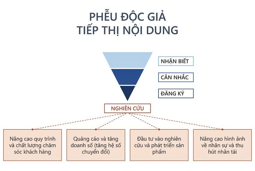 DN731-tiep-thi-noi-dung-QTri-2017-ok