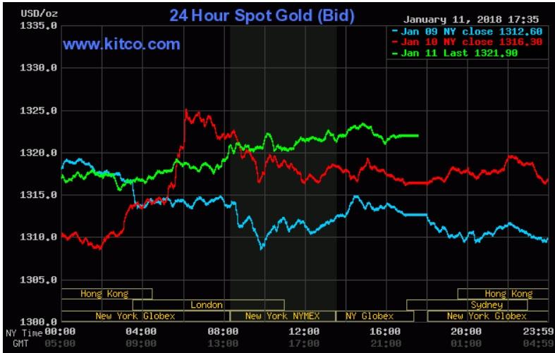 Giá vàng hôm nay 12/1: Vượt ngưỡng 1.320 USD/oz