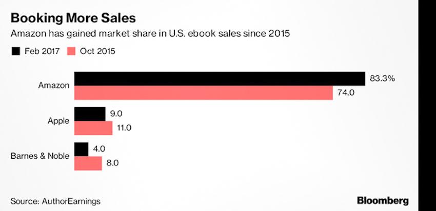 Apple đang đối đầu Amazon trên lĩnh vực sách điện tử