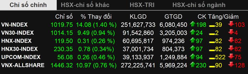 """Kết thúc ngày giao dịch 4-1: """"Sóng"""" lan đến cổ phiếu thị trường"""