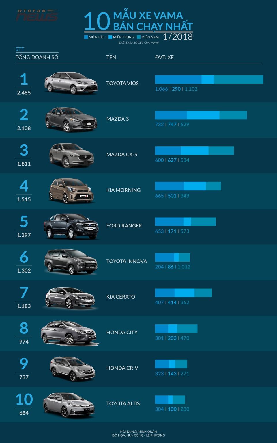 infographic 10 xe vama ban chay tai viet nam thang 12018