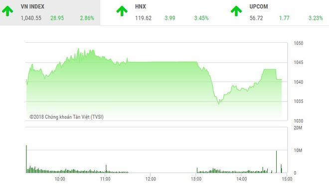 Phiên chiều 7/2: Cổ phiếu đầu cơ đua sóng