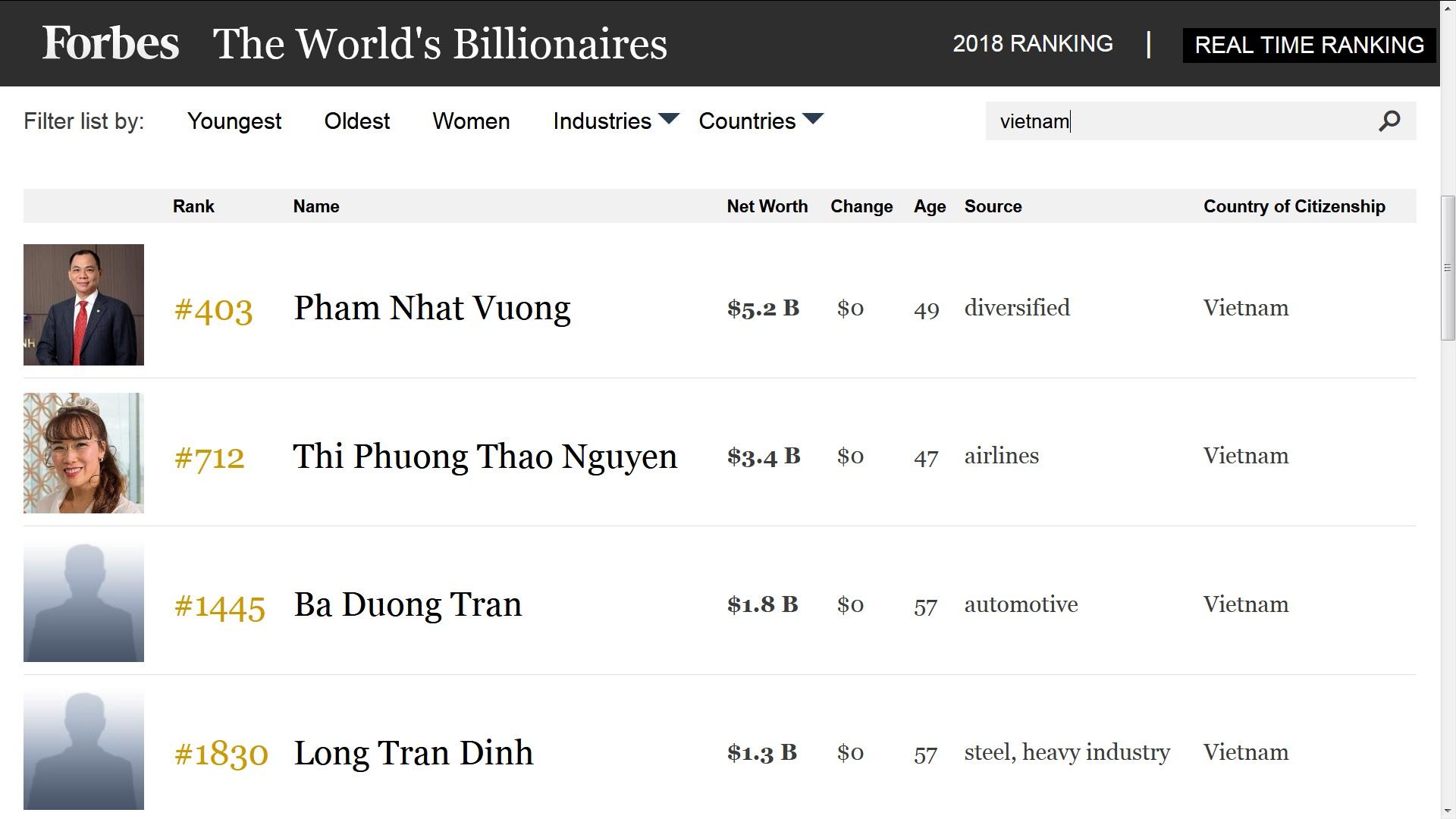 Nhung dieu it biet ve ty phu USD giau thu 4 Viet Nam hinh anh 1 Việt Nam có thêm 2 tỷ phú USD mới trong danh sách Tạp chí Forbes công bố. Nguồn: Forbes.