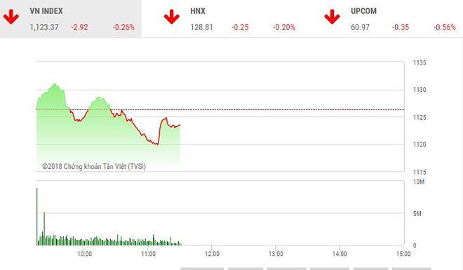 Phiên sáng 13-3: Nhiều cổ phiếu nhỏ nổi sóng, VN-Index vẫn trượt dốc