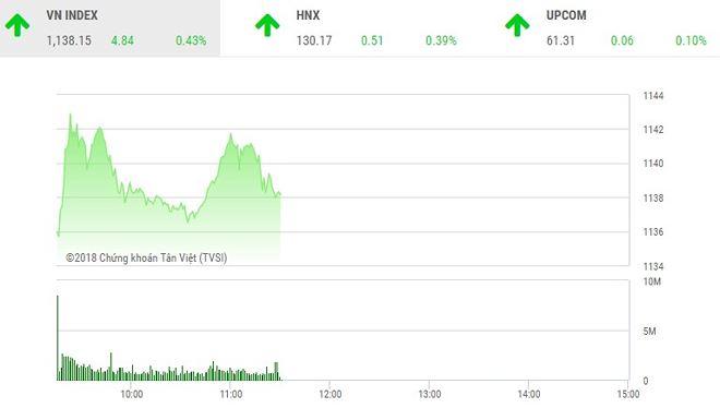 Phiên sáng 14-3: HDB khởi sắc, VN-Index vững đà tăng