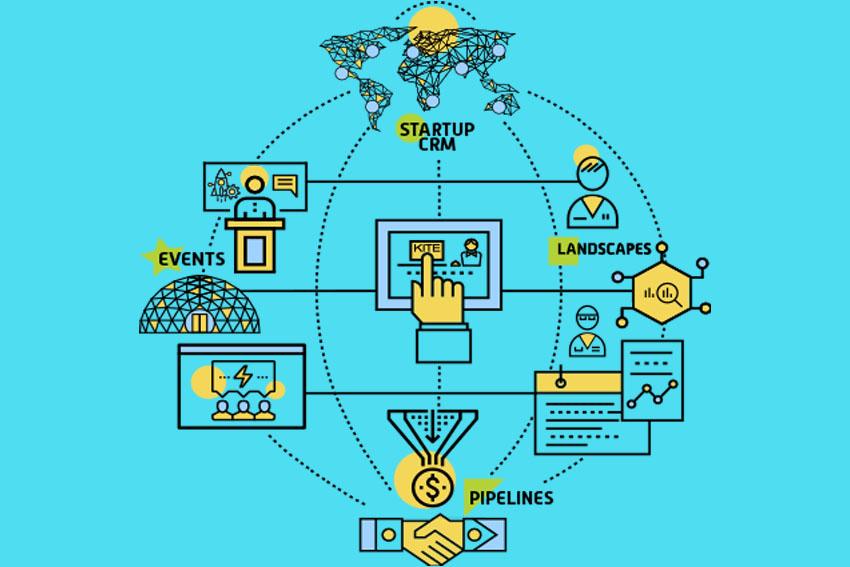 KITE: Phần mềm dịch vụ SaaS theo dõi hệ sinh thái startup