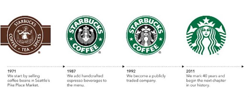 Để thiết kế thành công logo cho một công ty mới
