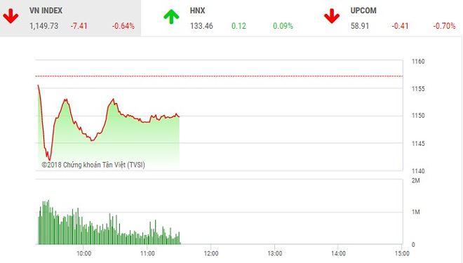 Phiên sáng 16/4: Lực bán áp đảo, VN-Index tiếp tục chìm trong sắc đỏ