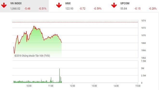 Phiên sáng 16/5: Sắc đỏ chiếm ưu thế, VN-Index điều chỉnh