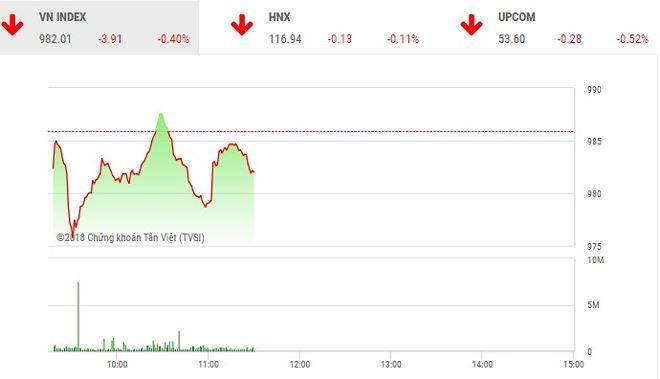 Phiên sáng 25/5: VN-Index Giằng co