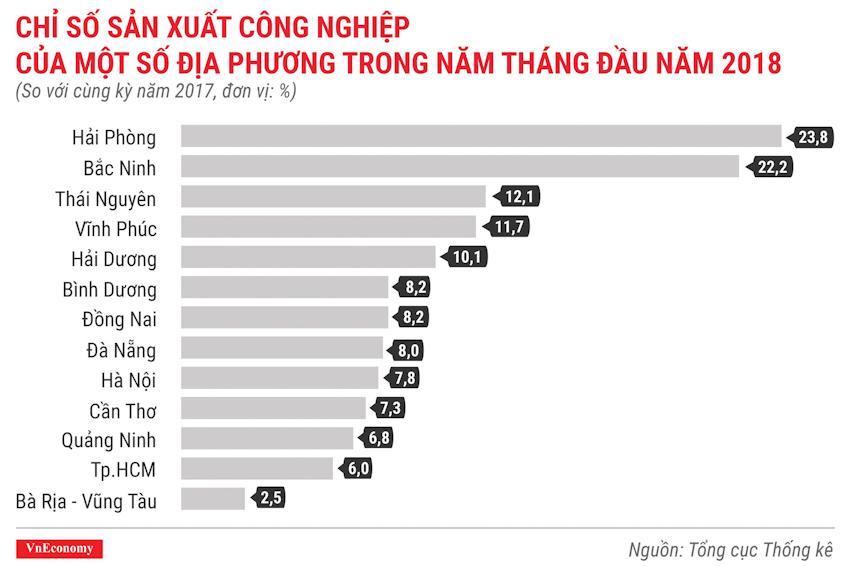 Kinh tế Việt Nam tháng 5-2018 qua các con số