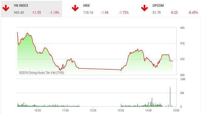 Phiên chiều 21/6: Lực bán áp đảo, VN-Index mất hơn 10 điểm