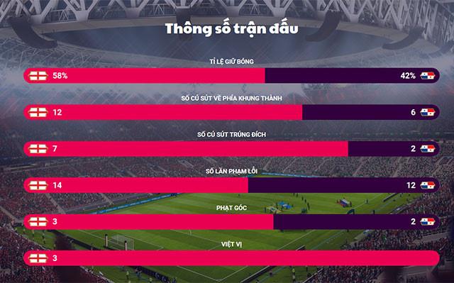 Vận tốc Harry Kane sút phạt đạt đến 125km/h, đem về mưa bàn thắng cho tuyển Anh