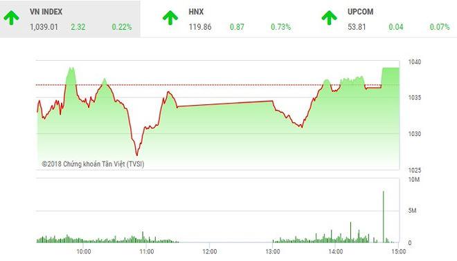 Phiên chiều 8-6: VN-Index may mắn thoát hiểm