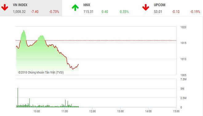 Phiên sáng 15/6: Nhiều cổ phiếu nhỏ nổi sóng, VN-Index vẫn tiếp tục giảm sâu