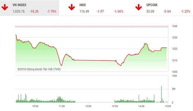 Phiên chiều 12/6: Dòng tiền bắt đáy hãm đà rơi của thị trường