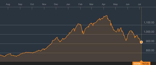Tuần 9 – 13/7: Đón KQKD quý 2, thị trường hồi phục sau chuỗi ngày giảm sâu?