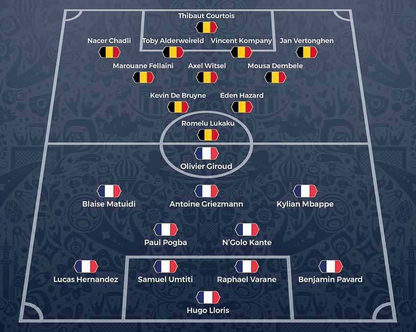 Pháp vs Bỉ, 1g ngày 11-7: sức trẻ của Pháp và hàng công đáng gờm của Bỉ