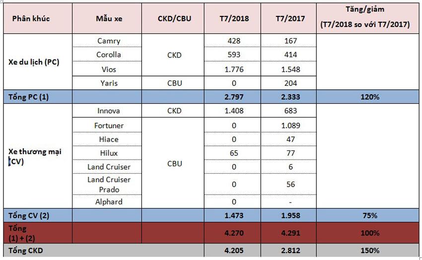 Tổng doanh số tháng 7/2018 các mẫu xe Toyota