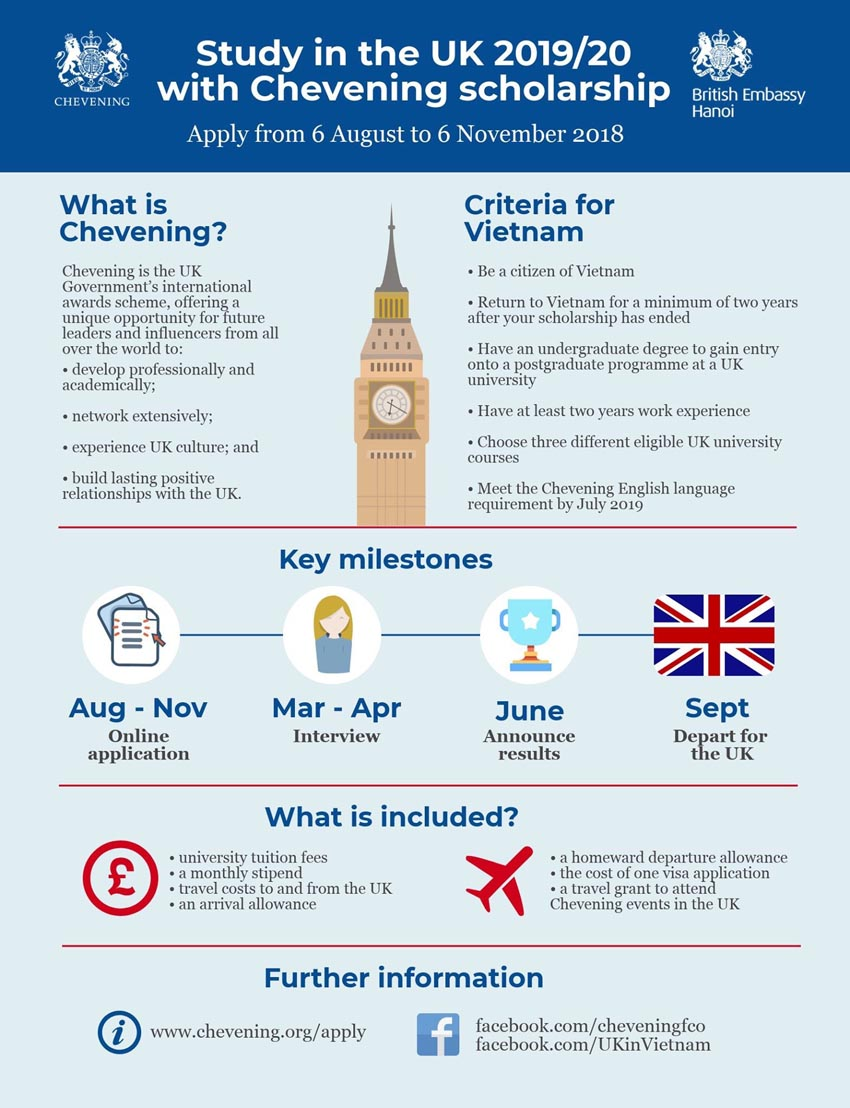 Học bổng Chevening của chính phủ Anh năm 2019-2020