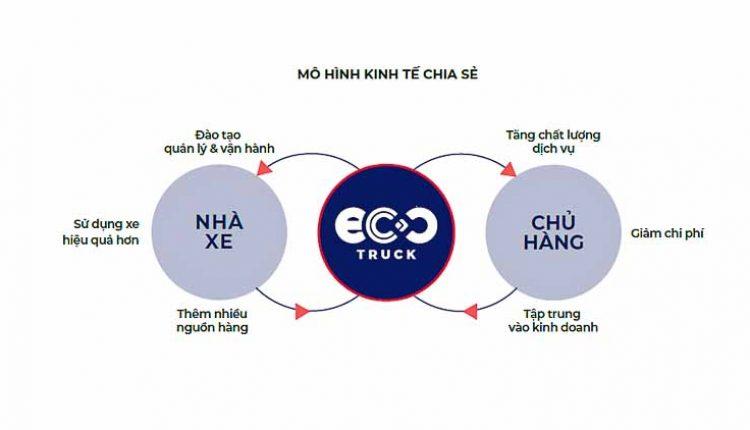 DNP-ung-dung-cong-nghe-van-tai-chuyen-doi-nganh-Logistics-Viet-Nam-KHBook-110918-4