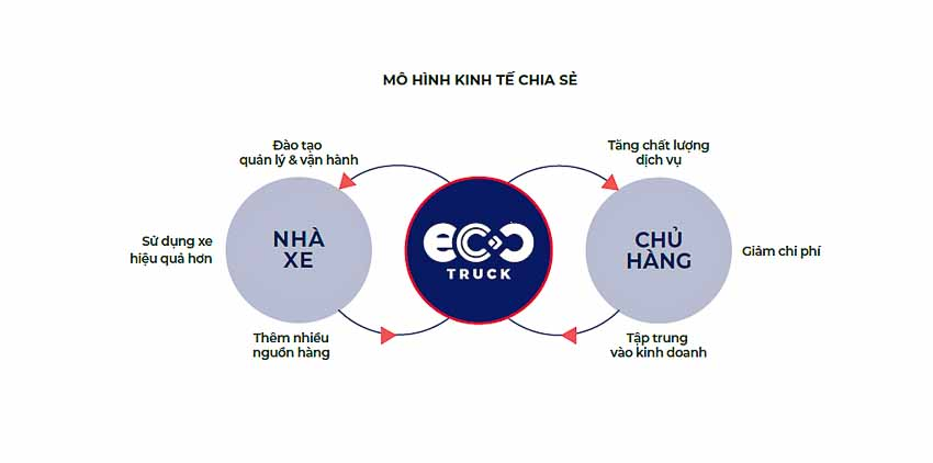 ung-dung-dat-xe-tai-Ecotruck-4