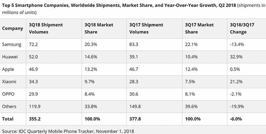 Thị trường smartphone Qúy III/2018 2