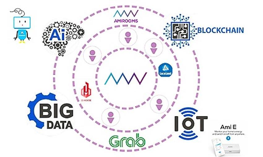 Nền tảng xây dựng dựa trên các công nghệ đang phát triển hiện nay như trí thông minh nhân tạo (AI), Internet vạn vật (IoT), Big Data, blockchain.