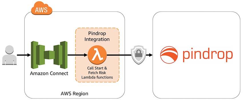 Công ty khởi nghiệp về an ninh Pindrop 1