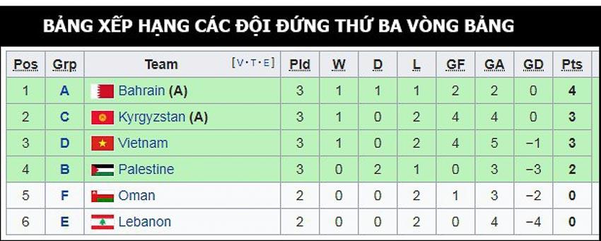 Chờ điều gì để đội tuyển Việt Nam giành vé vào vòng 1/8 Asian Cup 2019? 5