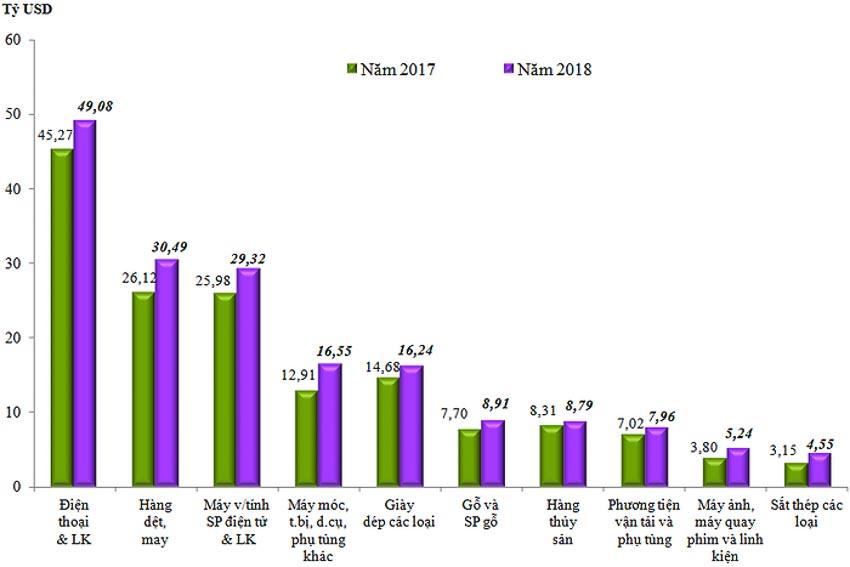 Trị giá xuất khẩu 10 nhóm hàng lớn nhất năm 2018 so với năm 2017. Nguồn: Tổng cục Hải quan