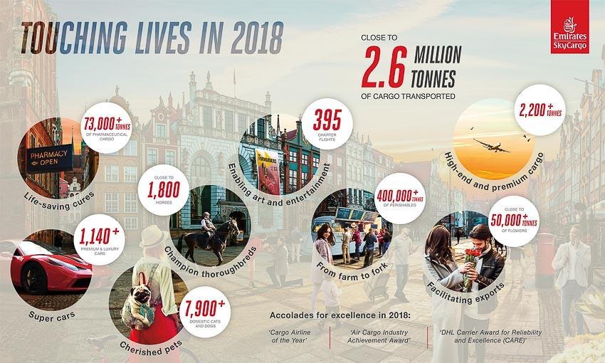 Những cột mốc ấn tượng của Emirates SkyCargo trong 2018 2