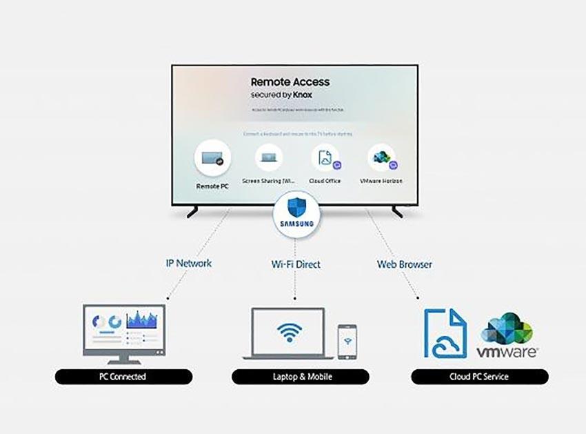 [CES19] Samsung giới thiệu tính năng truy cập từ xa, kiểm soát các thiết bị thông minh bằng Smart TV 1