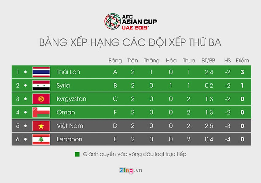 Thua cả 2 trận, tuyển Việt Nam còn cơ hội vào vòng 1/8 Asian Cup? 5