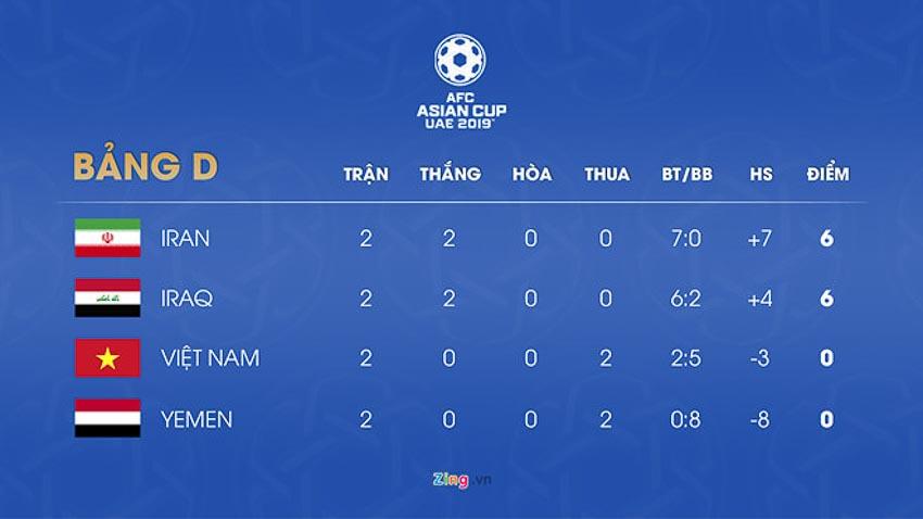 Thua cả 2 trận, tuyển Việt Nam còn cơ hội vào vòng 1/8 Asian Cup? 4