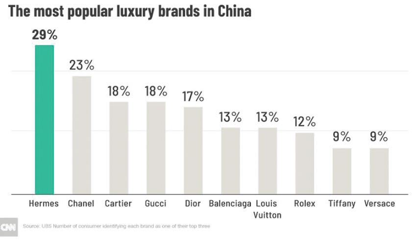 Hàng hiệu gặp khó tại Trung Quốc 2