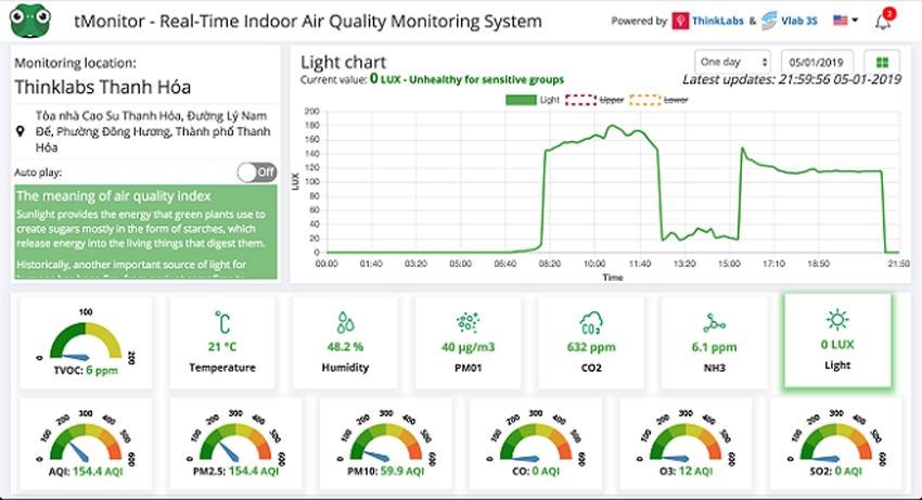 Đưa ra phân tích về điều kiện môi trường như nhiệt độ, độ ẩm, ánh sáng, tMonitor có thể cảnh báo người dùng khi phát hiện những chỉ số bất thường, ảnh hưởng xấu đến sức khỏe.