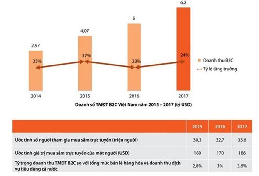 Kỳ vọng gì về thương mại điện tử Việt Nam 2019?