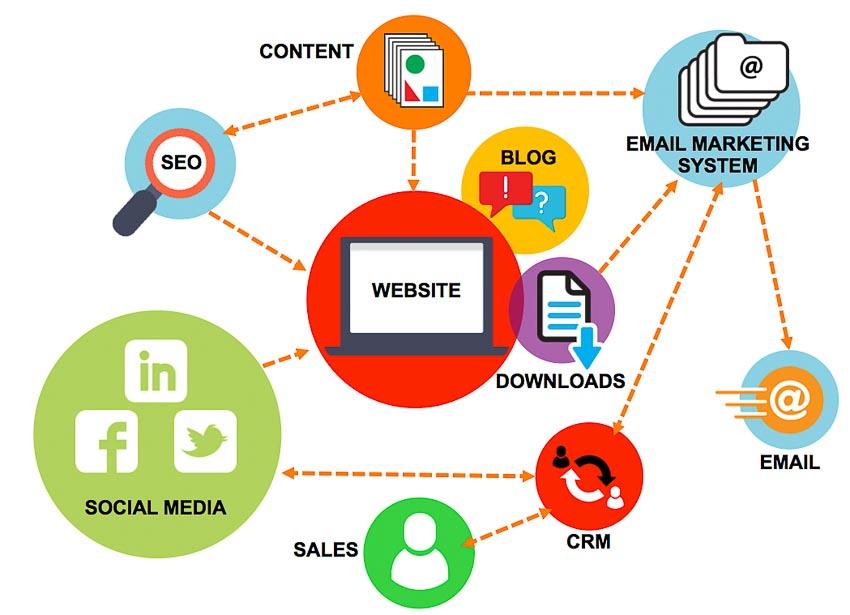 Inbound Marketing: Để thế giới tìm thấy bạn trong môi trường trực tuyến