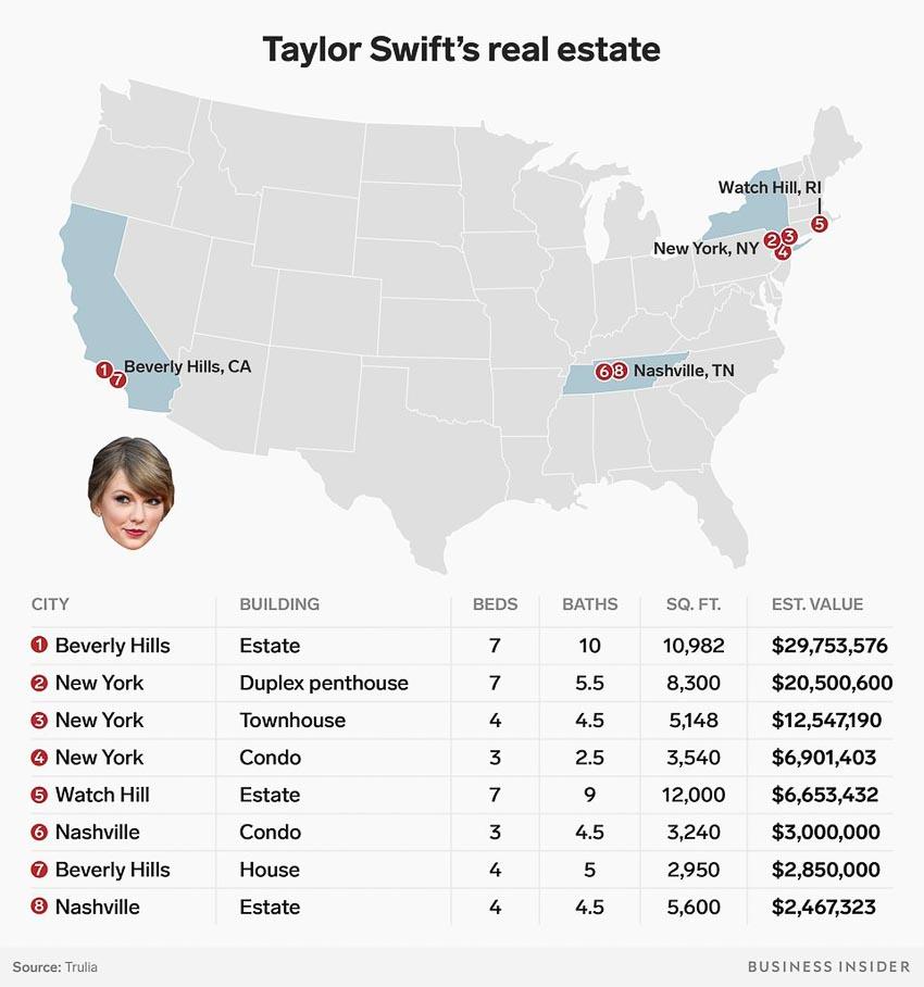 """""""Bà trùm"""" bất động sản Taylor Swift 2"""