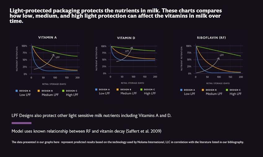 Bao bì cản quang NOLUMA – giải pháp đảm bảo chất lượng ngành sữa Việt Nam 1